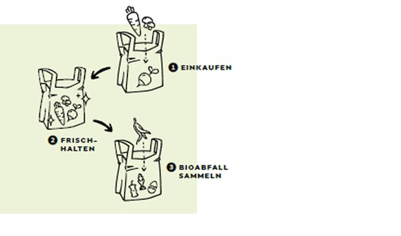 "BOKU-Expertin Fritz: ""Bio-Kreislauf-Sackerl hilft im Kampf gegen Mikroplastik"""